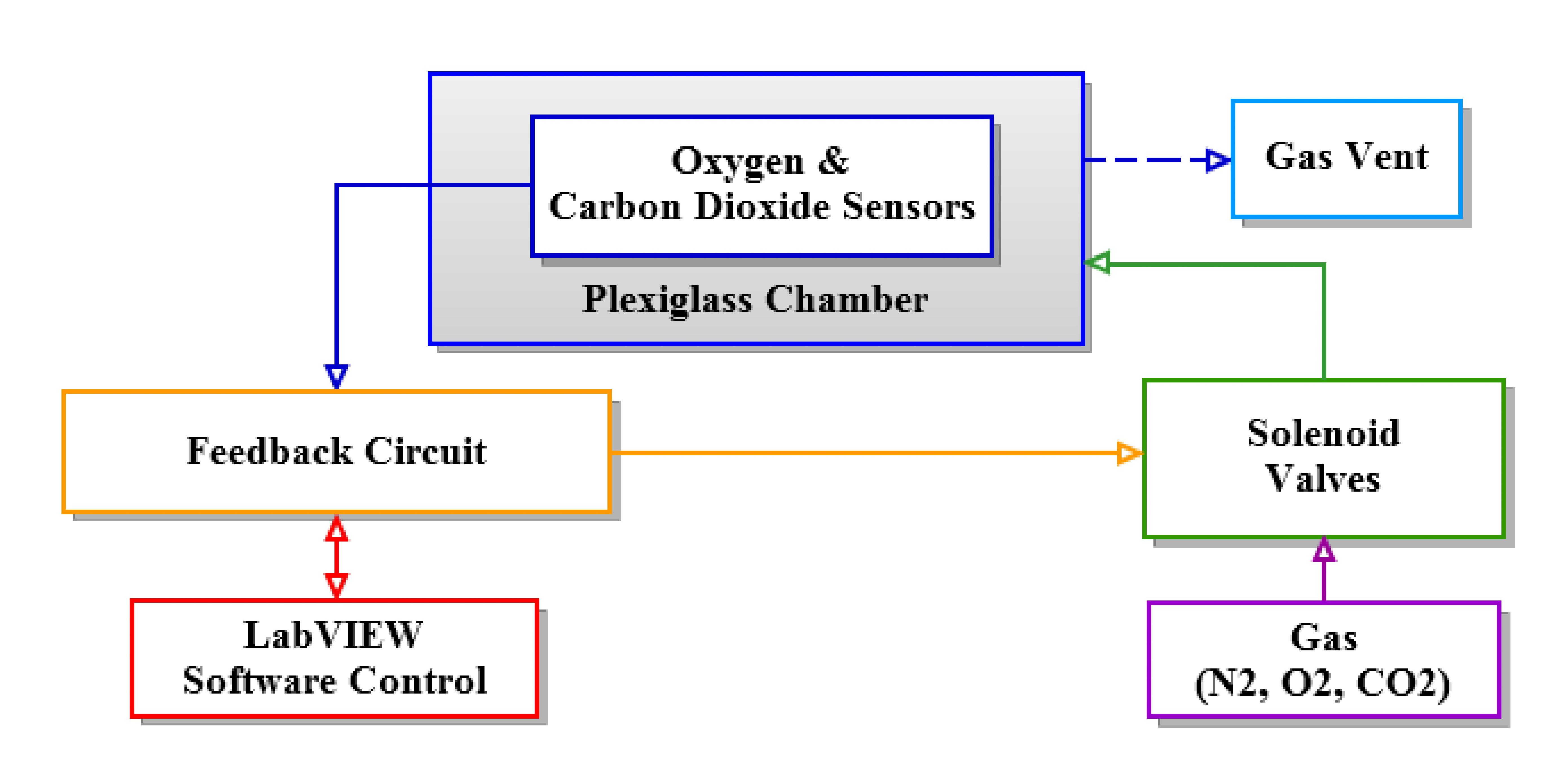 Design solution flow chart nvjuhfo Choice Image
